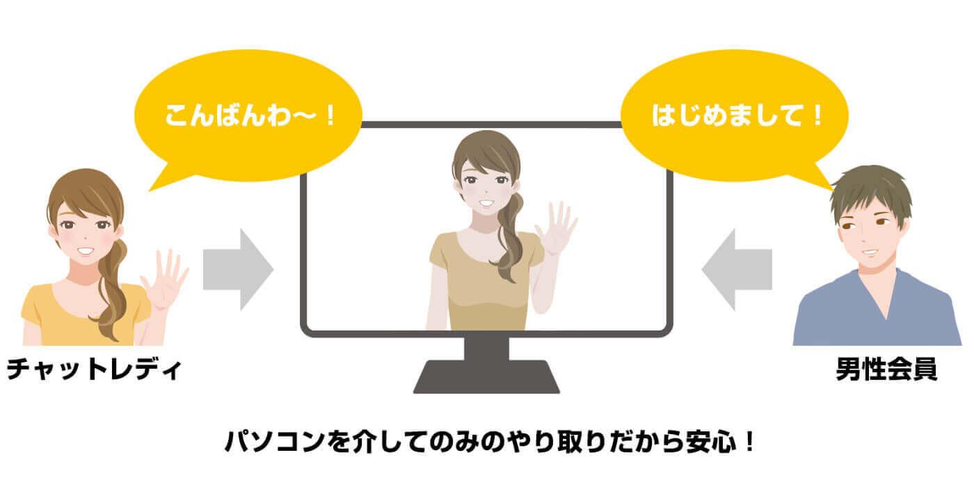 チャットガール募集 大阪梅田 アルバイト